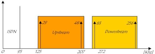 Distribuição dos canais DMT sobre ISDN com FDM