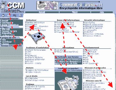 percurso visual de uma página web