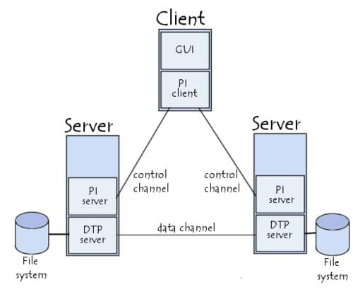 Transferência de dados pelo FTP entre dois servidores