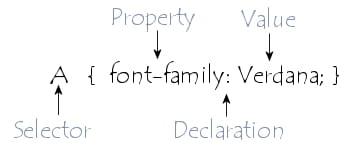 Syntaxe d