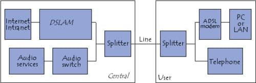 blocos funcionais que compõem uma ligação ADSL