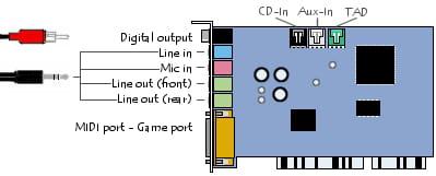 Placa de som no formato PCI