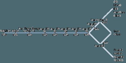 Cronograma das diferentes versões