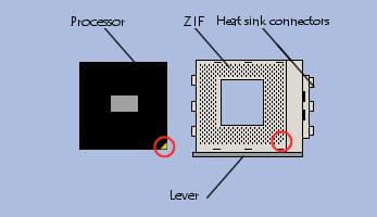 Instalação de um processador no ZIF