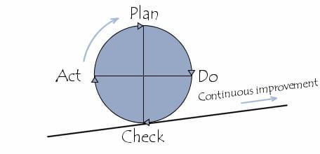 Roda de Deming - Plano Do Act Check