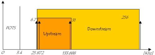 Distribuição dos canais DMT sobre POTS com CE