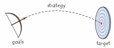 Estratégia, alvo e objectivos