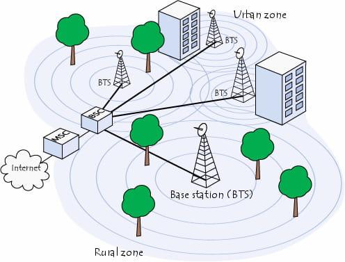 Rede celular
