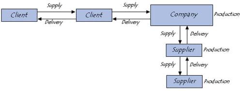 Cadeia logística