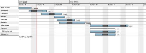 Relações de precedência sobre um diagrama GANTT