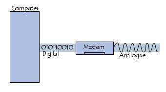 Modem: modulation - démodulation