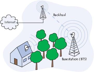 Esquema de uma rede em malha  WiMAX