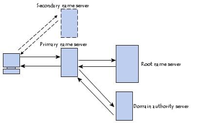 Processo de resolução de nome de domínio